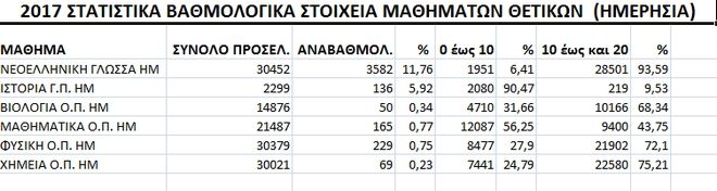 Αποτελέσματα Πανελληνίων 2017: Σάρωσαν τα…μονοψήφια