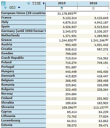 Τουρισμός: Μείωση των κλινών στα ελληνικά καταλύματα το 2016 – 6η στην ΕΕ η Ελλάδα