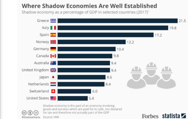Παγκόσμια πρωταθλήτρια η Ελλάδα στην παραοικονομία: «Μαύρα» το ένα στα 5 ευρώ!