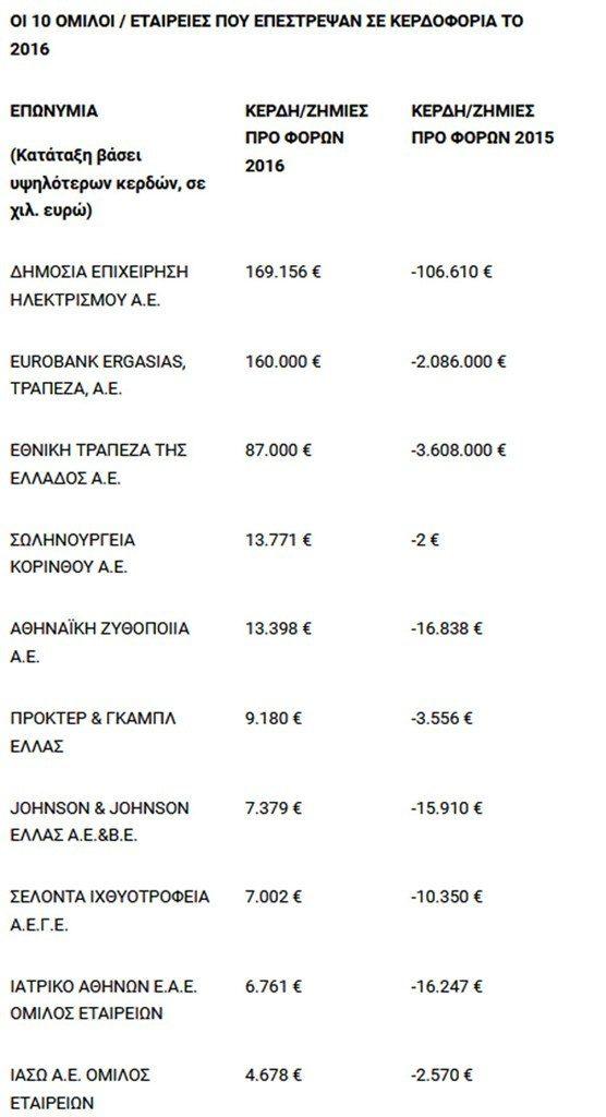 Forbes: Στις 100 top επιχειρήσεις στην Ελλάδα η ΚΑΡΕΛΙΑΣ ΑΕ
