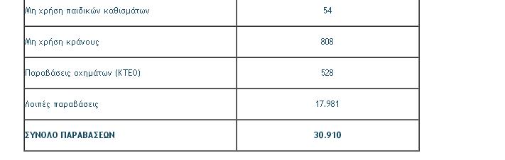 Στοιχεία-σοκ της Τροχαίας: 30.910 παραβάσεις ΚΟΚ βεβαιώθηκαν σε 17 ημέρες!