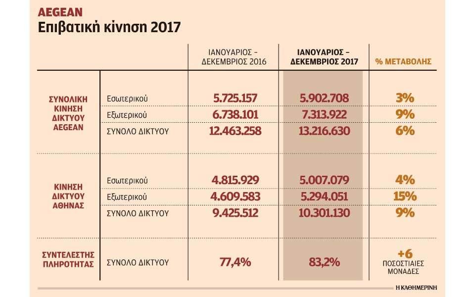 Ιστορικό ρεκόρ για την Aegean με 13,2 εκατ. επιβάτες το 2017