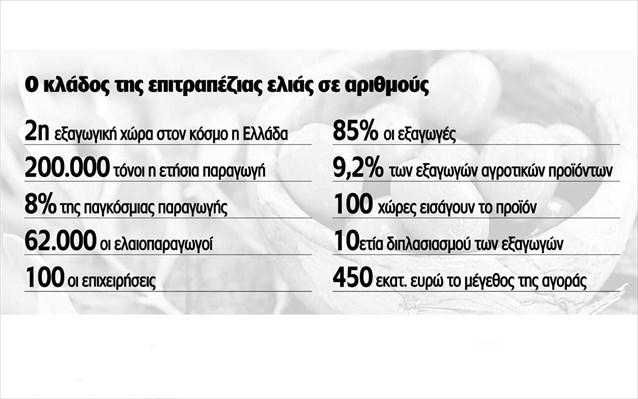 Ελιά Καλαμών: 200 εκατ. ευρώ εισρέουν στη χώρα ετησίως