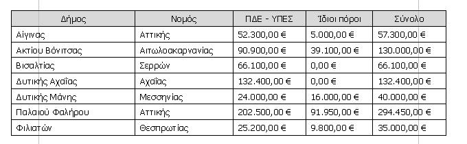 """Δήμος Δυτικής Μάνης: 40.000 ευρώ για τη συντήρηση σχολείων από τον """"ΦιλόΔημο"""""""