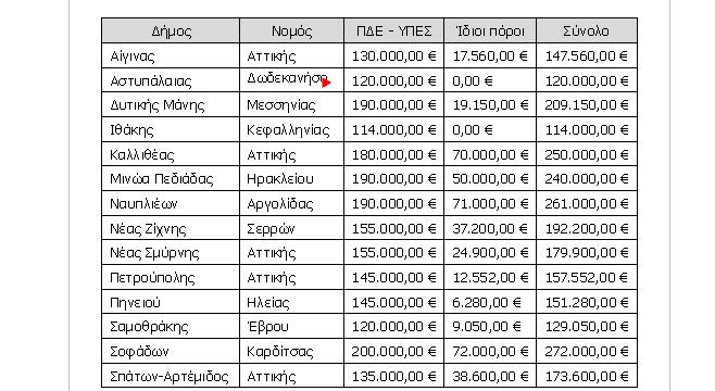 """Δήμος Δυτικής Μάνης: 209.150 ευρώ από το """"ΦιλόΔημος ΙΙ"""" για μηχανήματα έργου"""