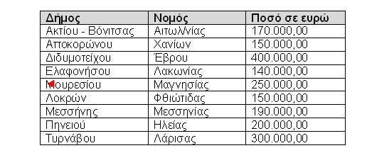 Έκτακτη οικονομική ενίσχυση 190.000 ευρώ από το ΥΠΕΣ στον Δήμο Μεσσήνης