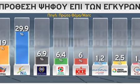 Δημοσκόπηση: Προβάδισμα 10,9% της ΝΔ έναντι του ΣΥΡΙΖΑ