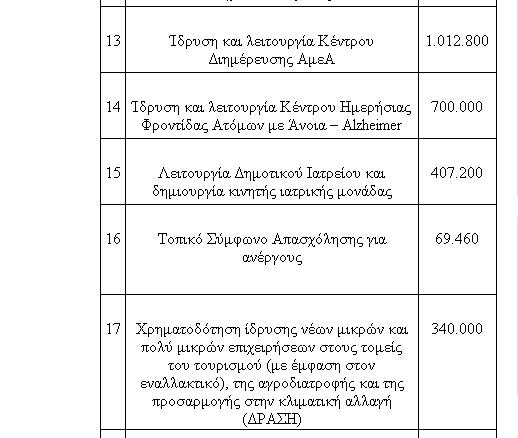 Δήμος Καλαμάτας: Πρόταση χρηματοδότησης για 5 έργα μέσω Βιώσιμης Αστικής Ανάπτυξης
