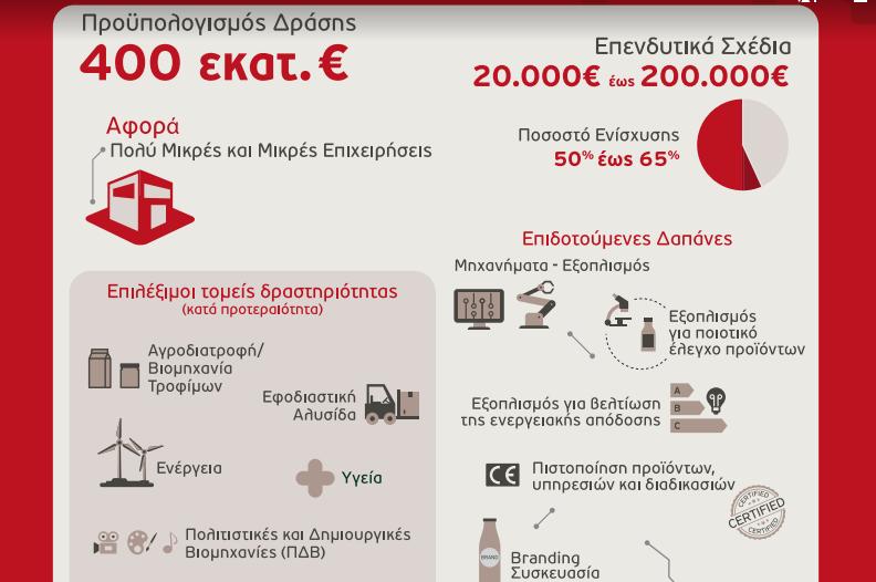 Δύο νέα προγράμματα ΕΣΠΑ για μικρές και πολύ μικρές επιχειρήσεις