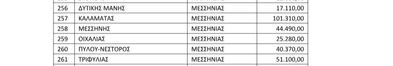 280.000 ευρώ στους Δήμους της Μεσσηνίας από το Τέλος Ακίνητης Περιουσίας