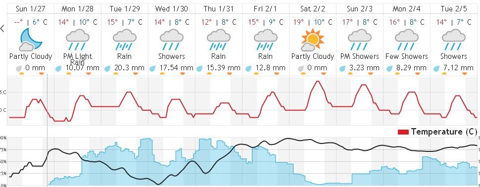 Επιστρέφουν οι βροχές κι αυτή την εβδομάδα…