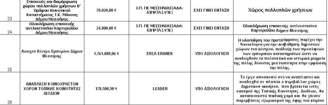 Αυτά είναι τα 35 έργα που θα δώσουν αναπτυξιακό αέρα στον Δήμο Μεσσήνης