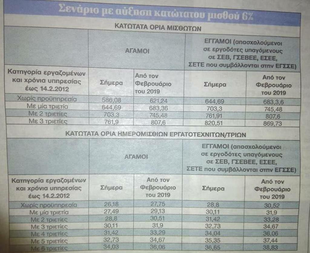 Κατώτατος μισθός στα 630 ευρώ