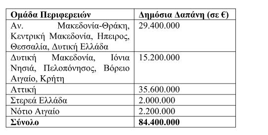 Αύξηση χρηματοδότησης στις δράσεις «Ψηφιακό Βήμα» και «Ψηφιακό Άλμα»