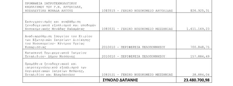 """Νέα Πελοπόννησος: """"Να ζητήσει συγγνώμη ο κ.Μπέζος από τον Περιφερειάρχη"""""""