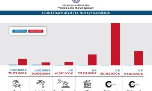 """87 εκατομμύρια ευρώ από το """"ΦιλόΔημος"""" στη Μεσσηνία την τετραετία 2015-2018"""