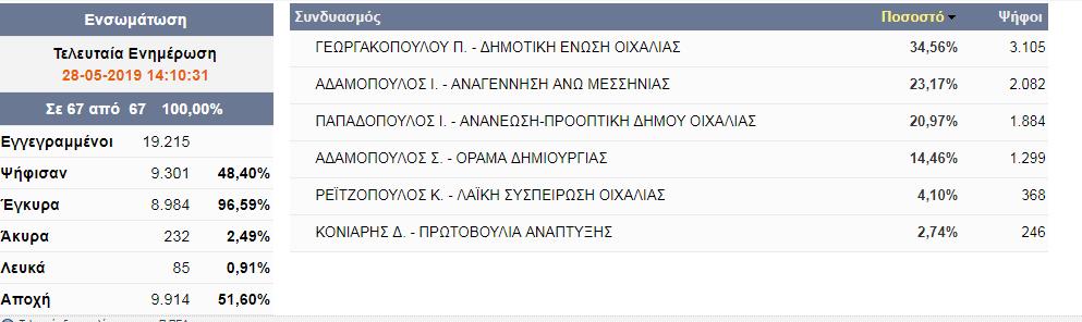 Δήμος Οιχαλίας: Γεωργακοπούλου-Αδαμόπουλος στο β'γύρο-Τα τελικά αποτελέσματα