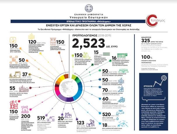 """""""ΦιλόΔημος Ι"""": Νέα Πρόσκληση 150 εκατ. ευρώ για την αξιοποίηση εμβληματικών κτιρίων των Δήμων"""