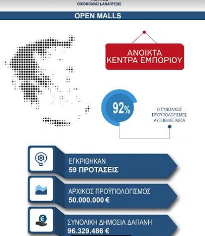 Aνοιχτά Κέντρα Εμπορίου: 59 προτάσεις θα χρηματοδοτηθούν με 96 εκατ.ευρώ