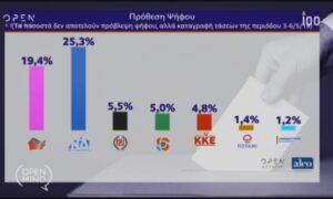 OPEN Mind: Δημοσκόπηση της Alco για τις Ευρωεκλογές