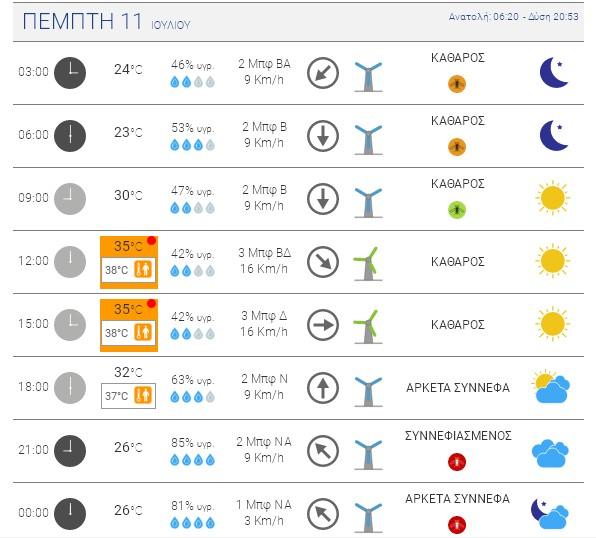 """""""Καυτό"""" τριήμερο από Τρίτη μέχρι και Πέμπτη – Θα φτάσει τους 38c το θερμόμετρο"""