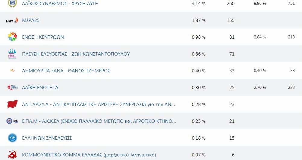 Ποιά κόμματα ψήφισαν οι πολίτες στους 6 Δήμους της Μεσσηνίας