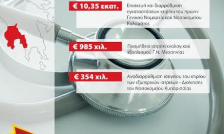 Αυτά είναι τα έργα που χρηματοδοτήθηκαν στη Μεσσηνία από τα Υπουργεία Εσωτερικών και Οικονομίας-Ανάπτυξης το 2015-2018