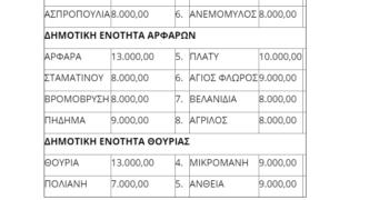 Αυτός είναι ο προϋπολογισμός εξόδων του 2020 για τα χωριά του Δήμου Καλαμάτας