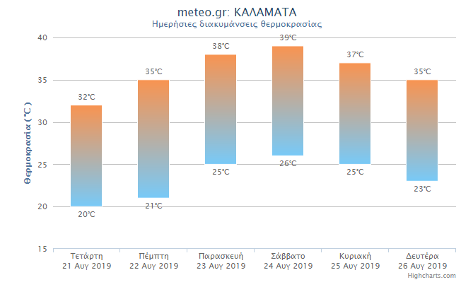 Mίνι καύσωνας τις επόμενες ημέρες στην Καλαμάτα