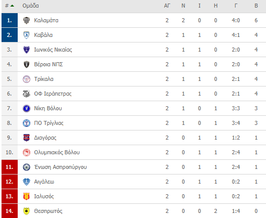 Football League: Κορυφή η Καλαμάτα, μεγάλο «διπλό» η Βέροια (αποτ.-βαθμ.)