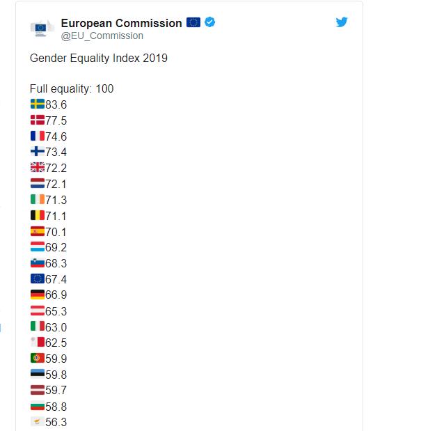 Δείκτης ισότητας των φύλων: Στην τελευταία θέση η Ελλάδα στην ΕΕ