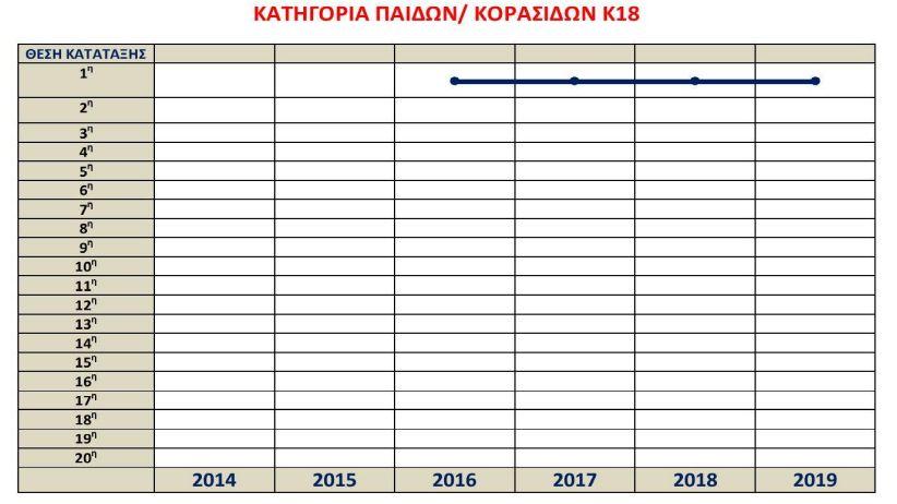 , Μεσσηνιακός: Η πορεία των τμημάτων στίβου Κ16, Κ18 με την γλώσσα των αριθμών